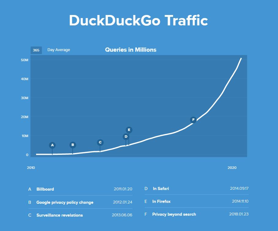 DuckDuckGo Traffic Chart